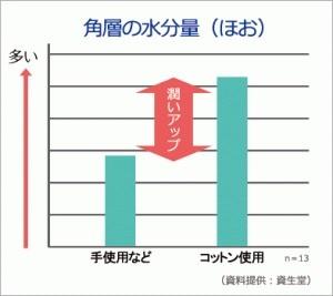手でつける自己流のスキンケアと、コットン使用のスキンケアの違いのグラフ